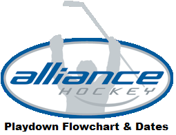 Playdown Flowchart and Dates